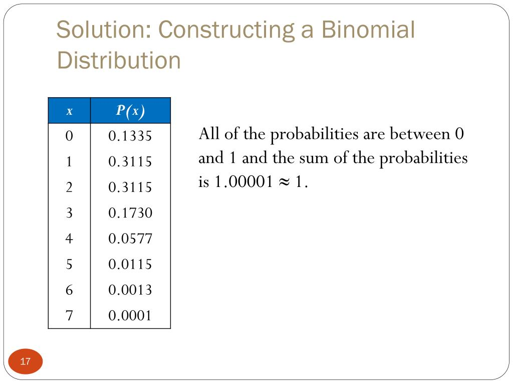 Solution: Constructing a Binomial Distribution