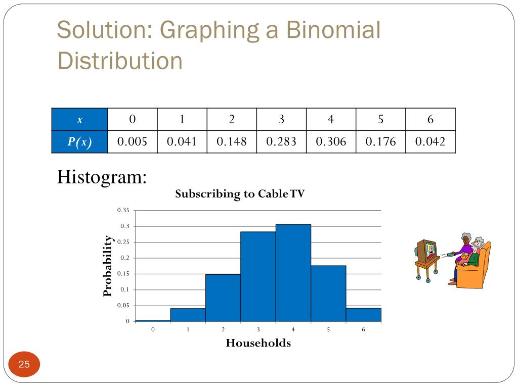 Solution: Graphing a Binomial Distribution