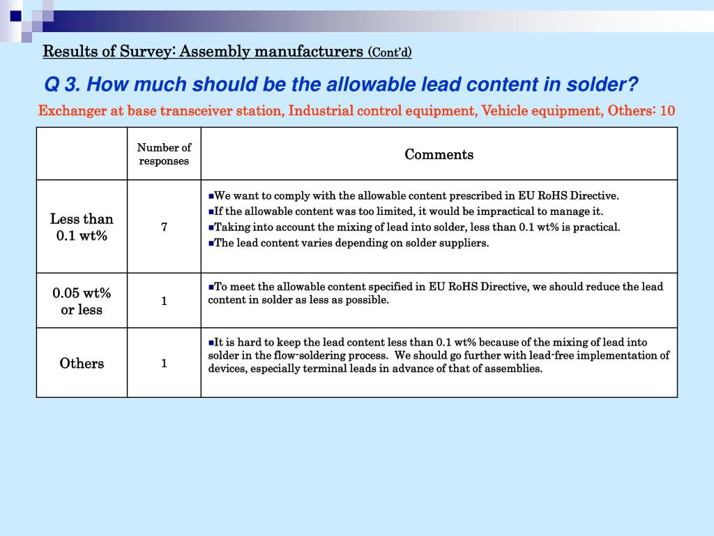 Results of Survey: Assembly manufacturers