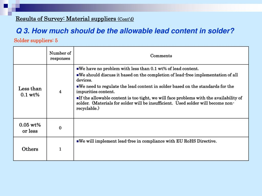 Results of Survey: Material suppliers