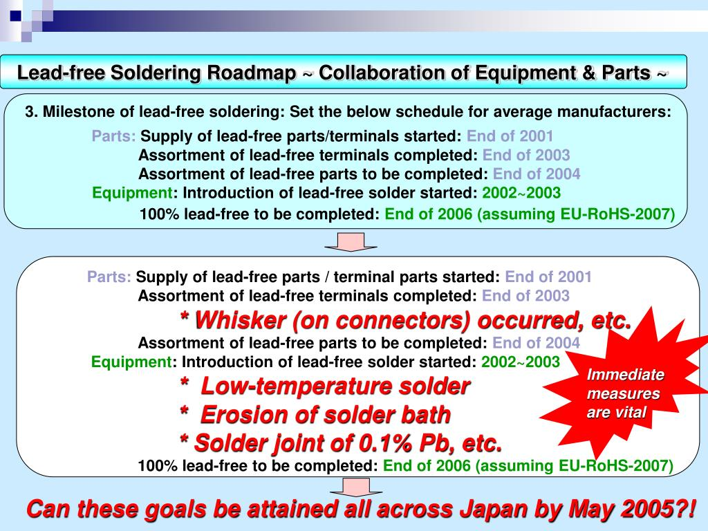 Lead-free Soldering Roadmap ~ Collaboration of Equipment & Parts ~