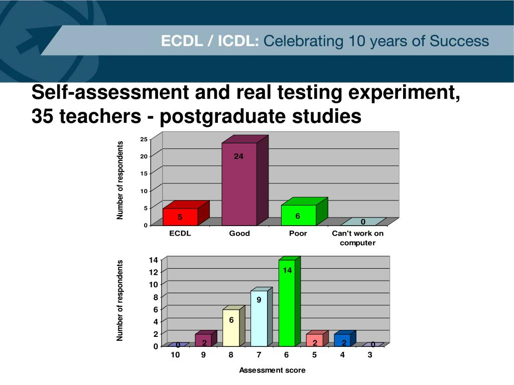 Self-assessment and real testing experiment, 35 teachers - postgraduate studies