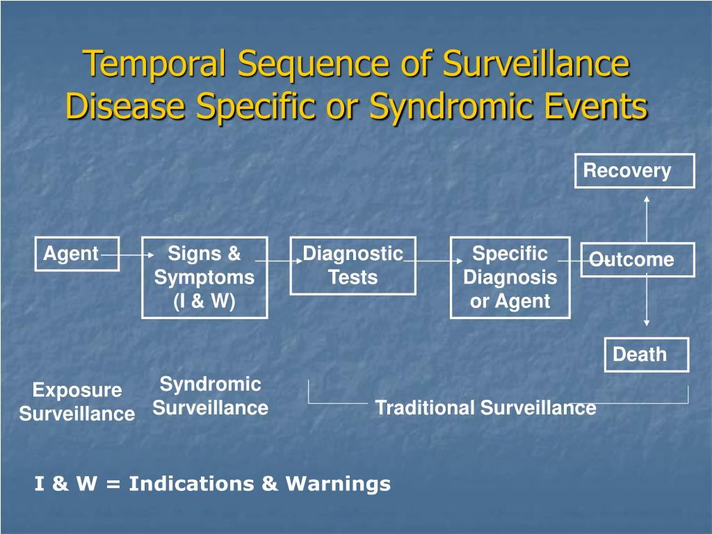 Temporal Sequence of Surveillance