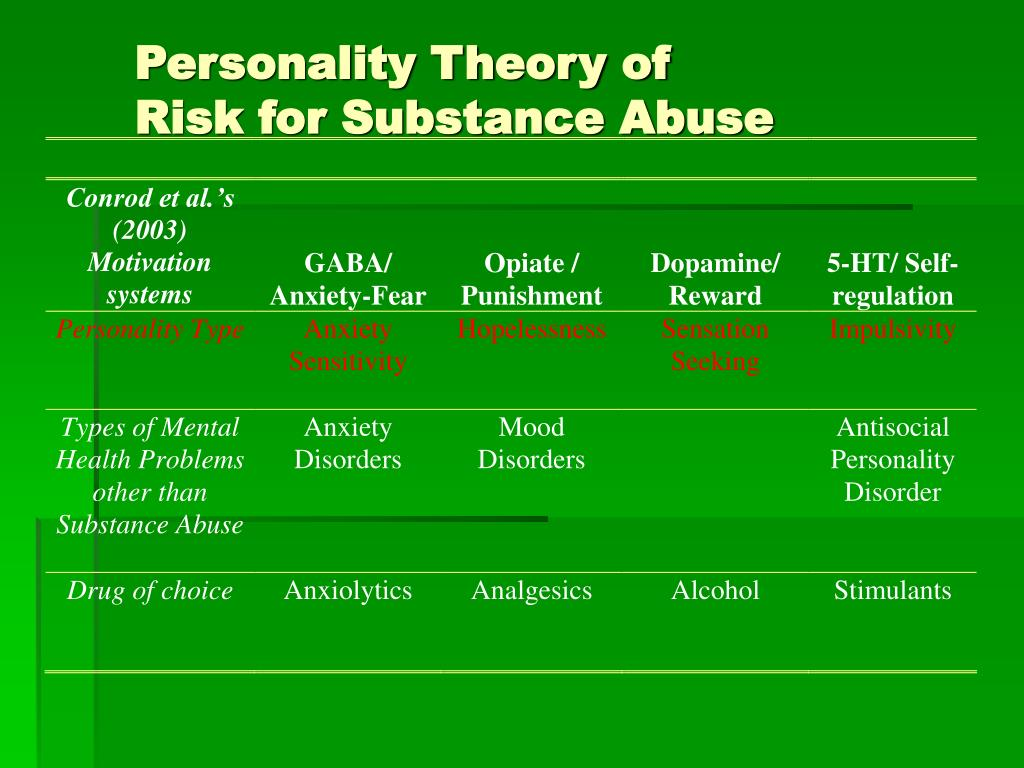 Personality Theory of