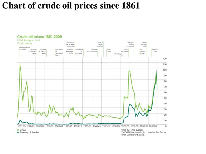Chart of crude oil prices since 1861
