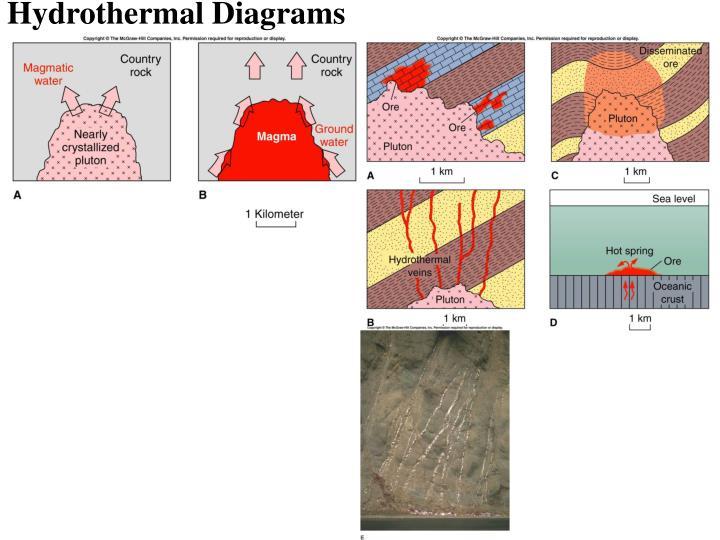 Hydrothermal Diagrams
