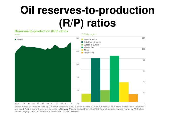 Oil reserves-to-production (R/P) ratios