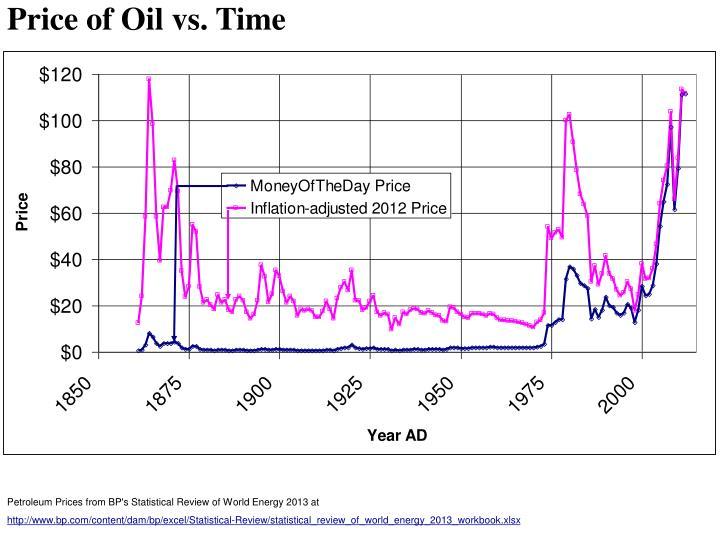 Price of Oil vs. Time
