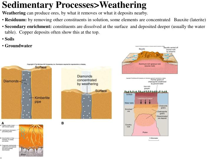 Sedimentary Processes>Weathering