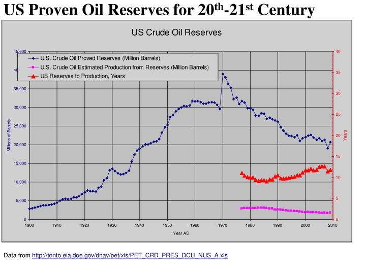 US Proven Oil Reserves for 20