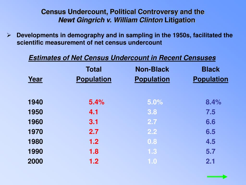 Census Undercount, Political Controversy and the