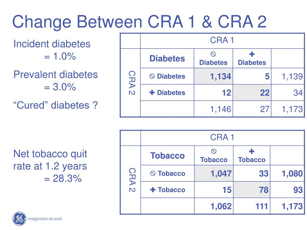 Change Between CRA 1 & CRA 2
