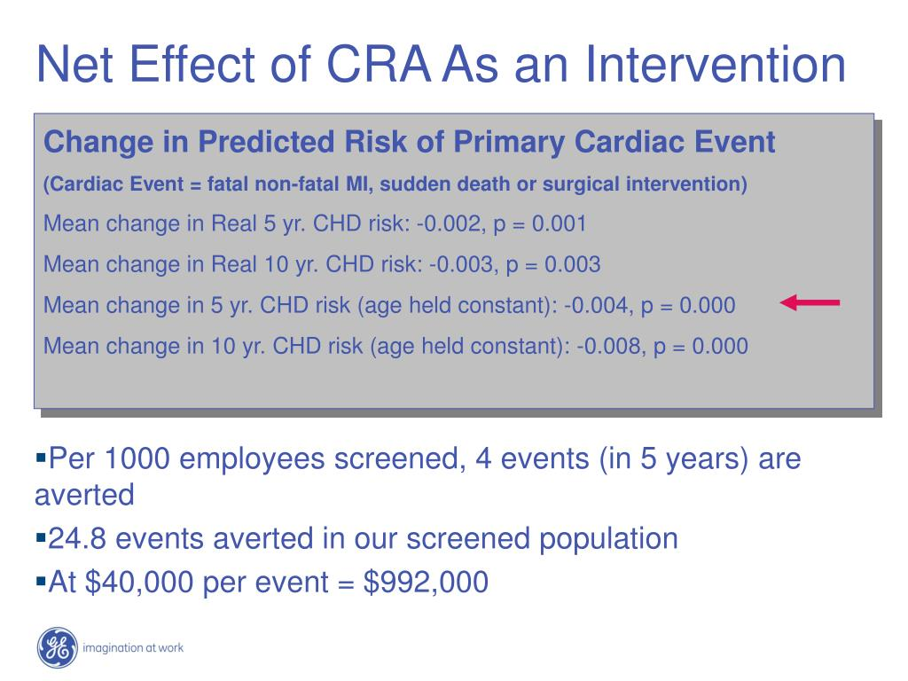 Net Effect of CRA As an Intervention