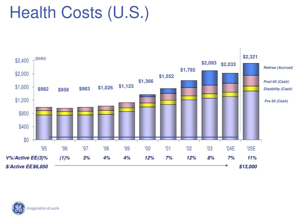 Health Costs (U.S.)