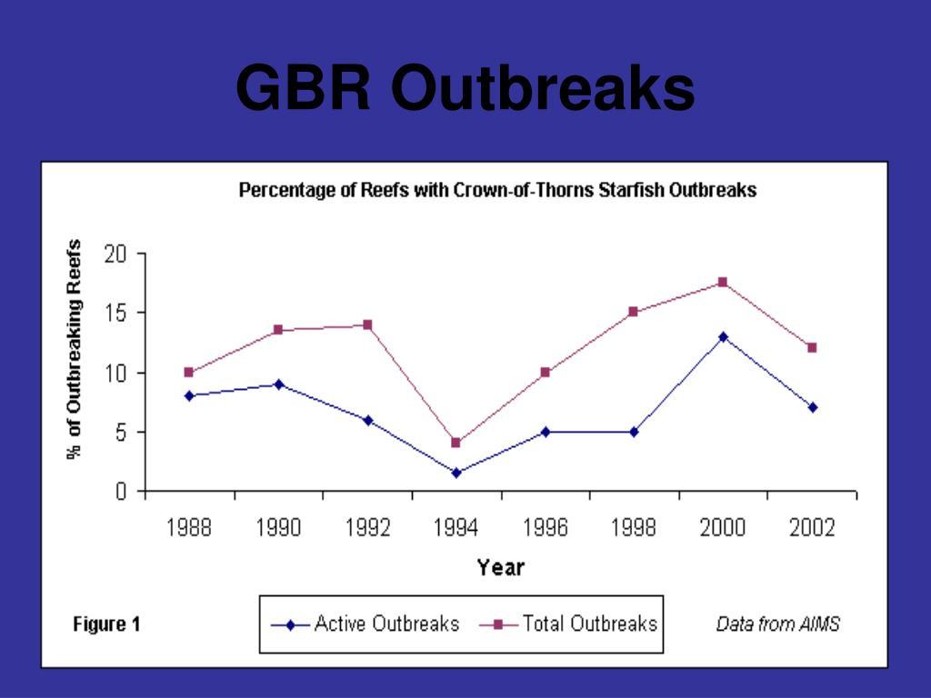 GBR Outbreaks
