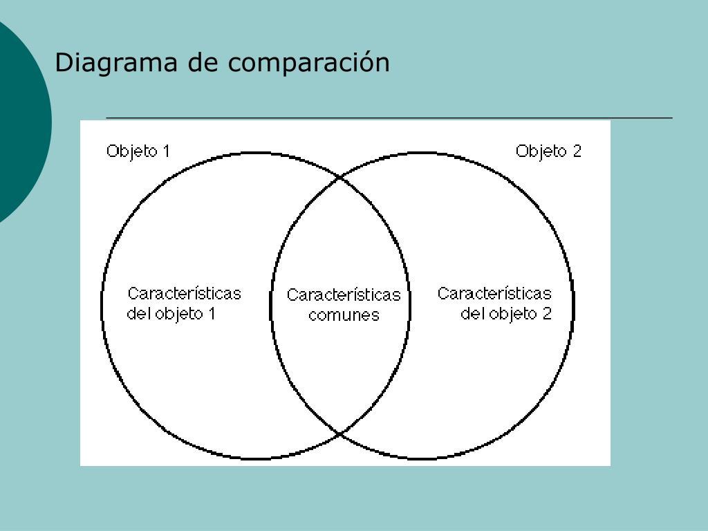 Diagrama de comparacin
