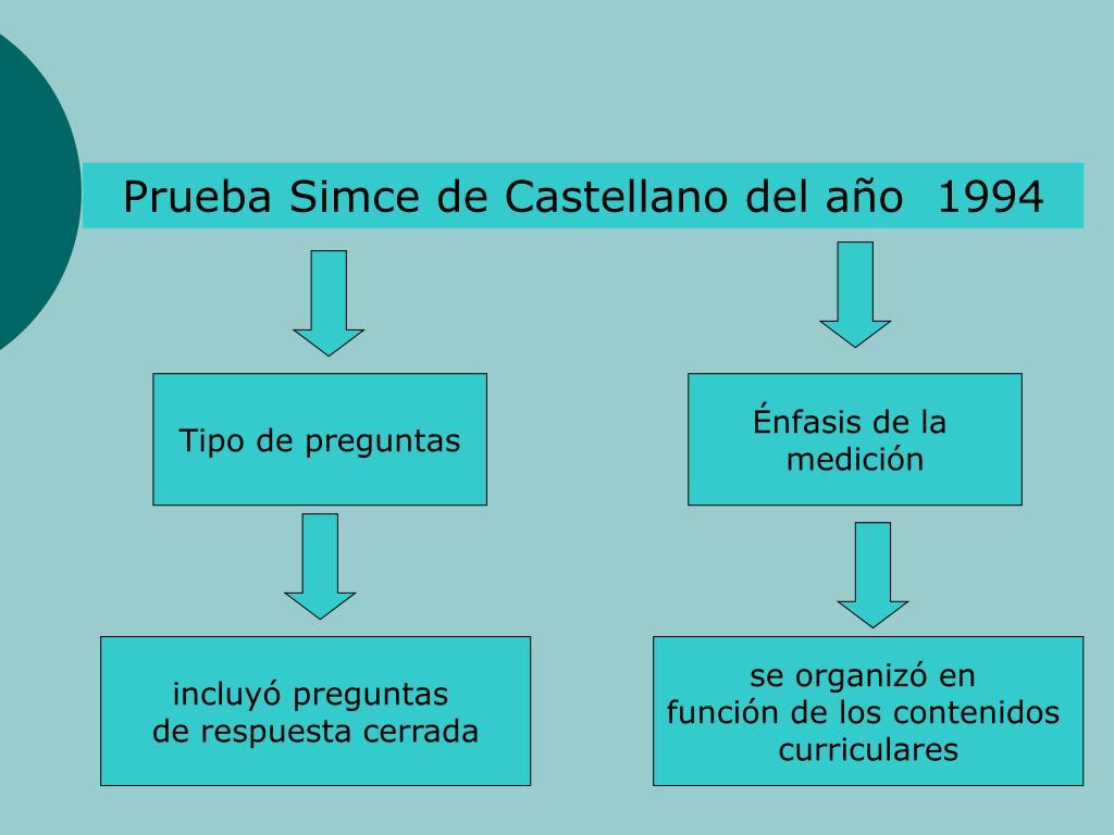 Prueba Simce de Castellano del ao  1994