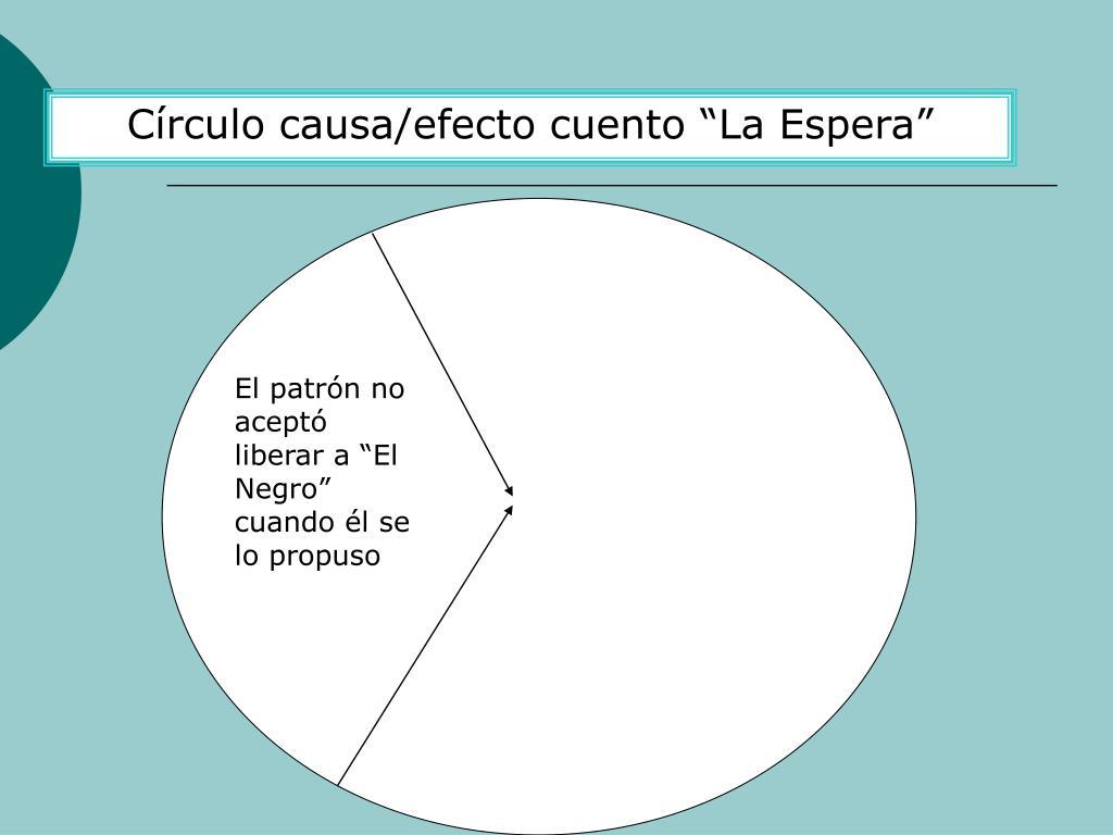 Crculo causa/efecto cuento La Espera