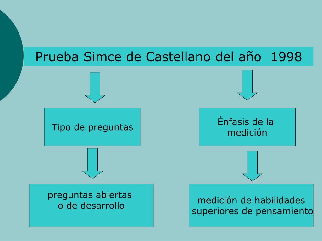 Prueba Simce de Castellano del ao  1998