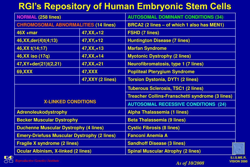 RGI's Repository of Human Embryonic Stem Cells