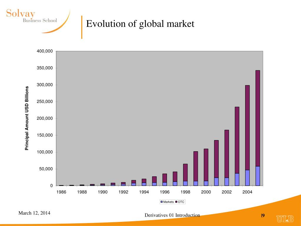 Evolution of global market