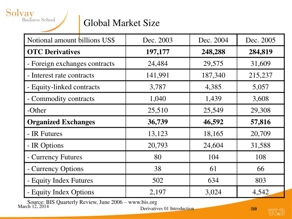 Global Market Size