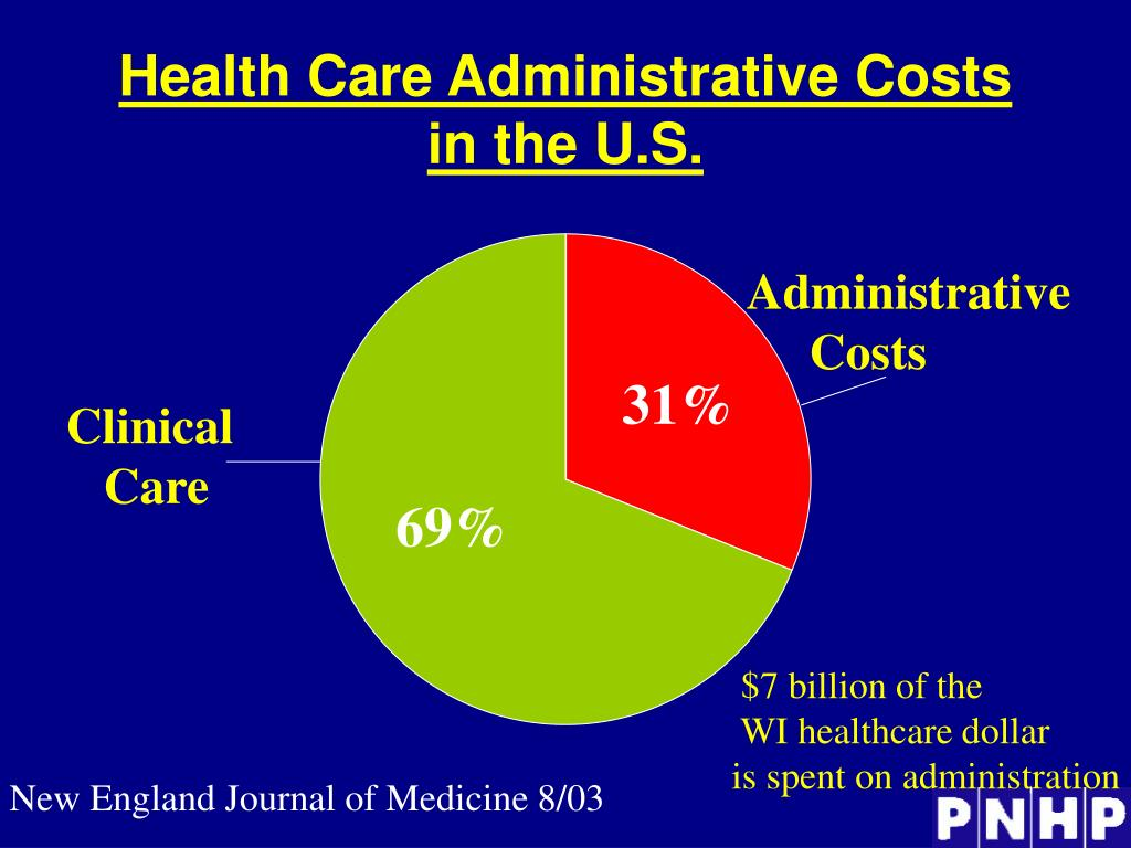 Health Care Administrative Costs in the U.S.