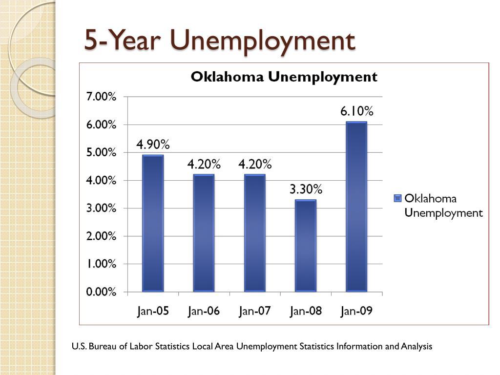 5-Year Unemployment