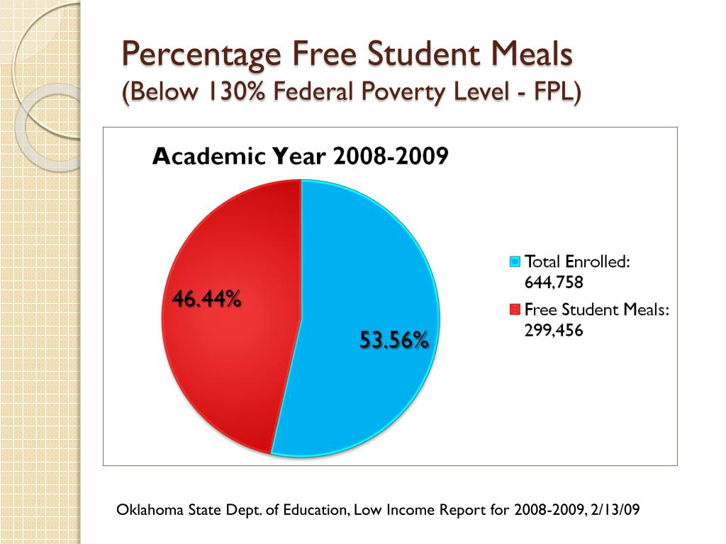 Percentage Free Student Meals