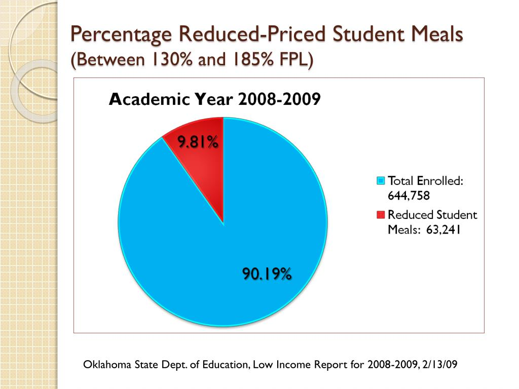Percentage Reduced-Priced Student Meals