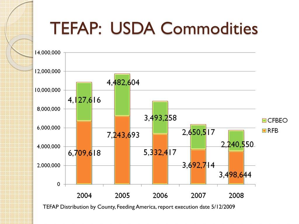 TEFAP:  USDA Commodities