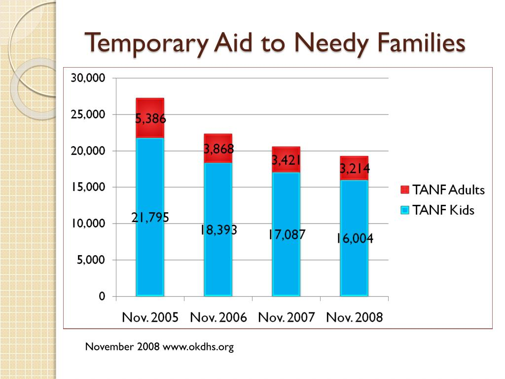 Temporary Aid to Needy Families