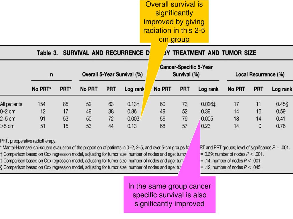 Overall survival is significantly improved by giving radiation in this 2-5 cm group