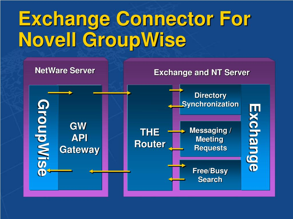 Exchange Connector For Novell GroupWise