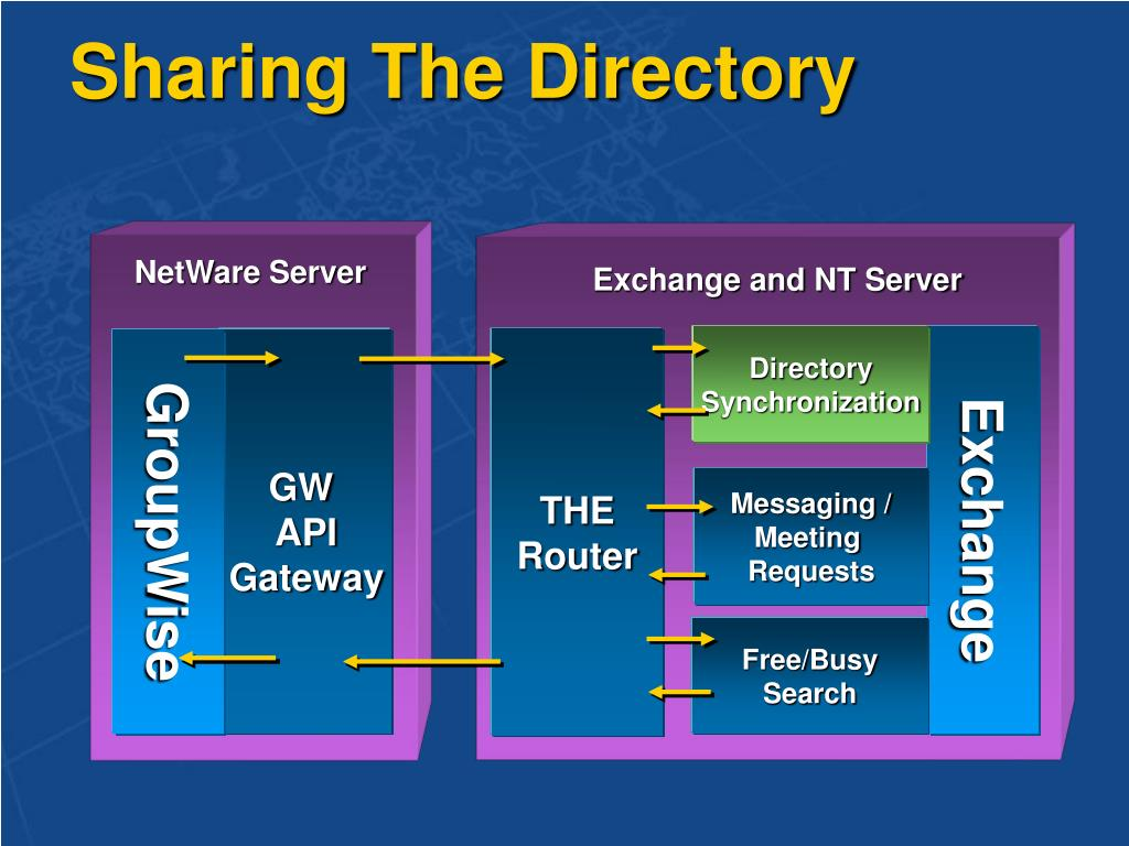 Sharing The Directory