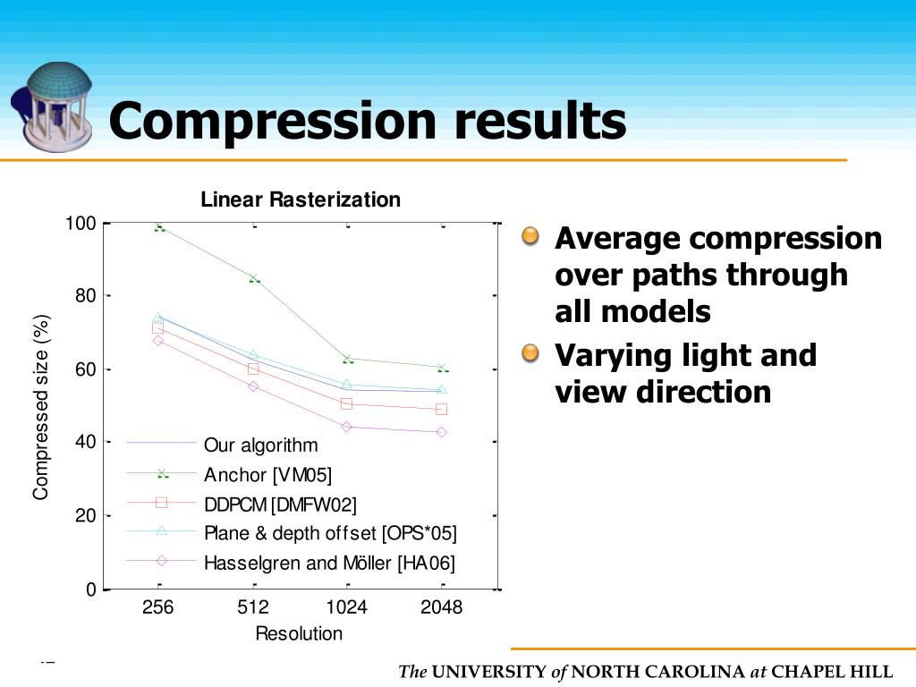 Compression results