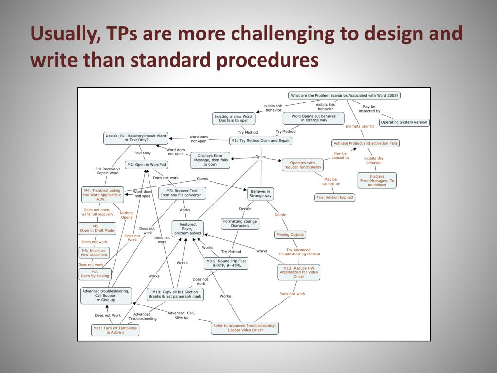 Usually, TPs are more challenging to design and write than standard procedures