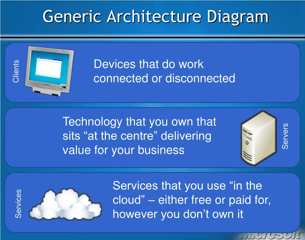 Generic Architecture Diagram