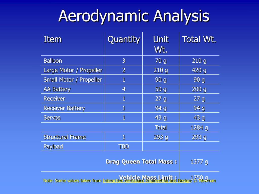 Control Volume Aerodynamic : Ppt drag queen powerpoint presentation id