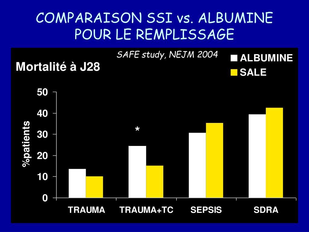 COMPARAISON SSI vs. ALBUMINE POUR LE REMPLISSAGE