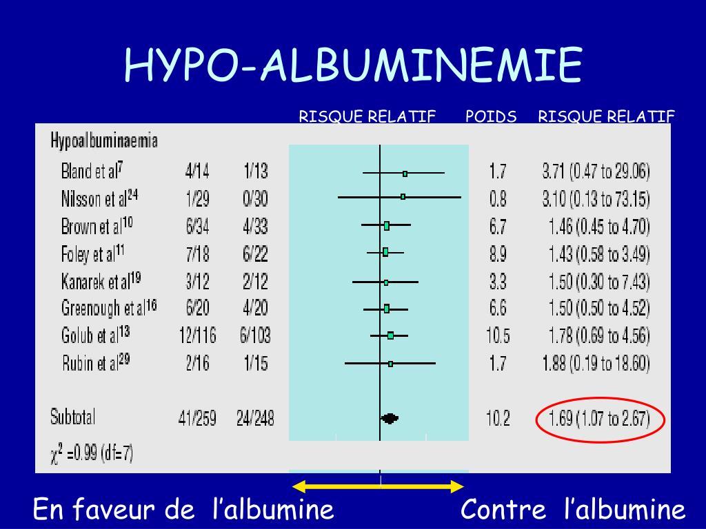 HYPO-ALBUMINEMIE