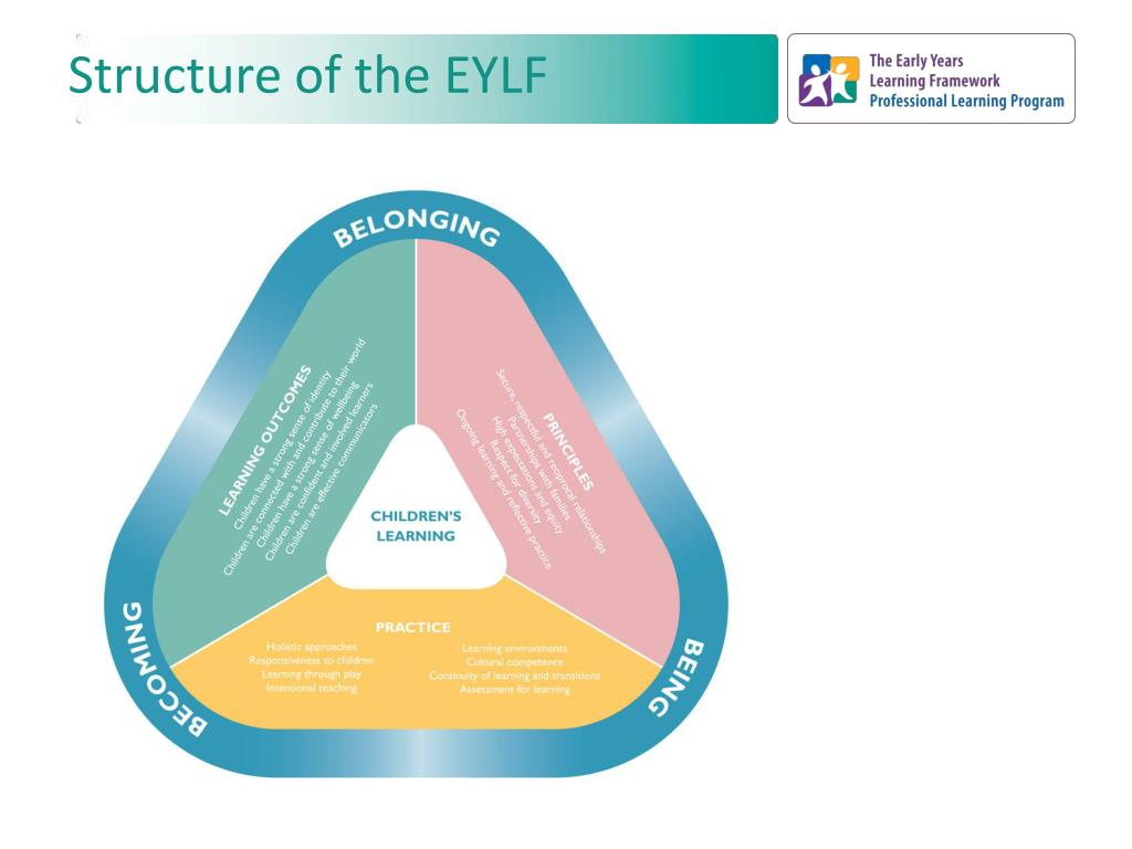 Structure of the EYLF
