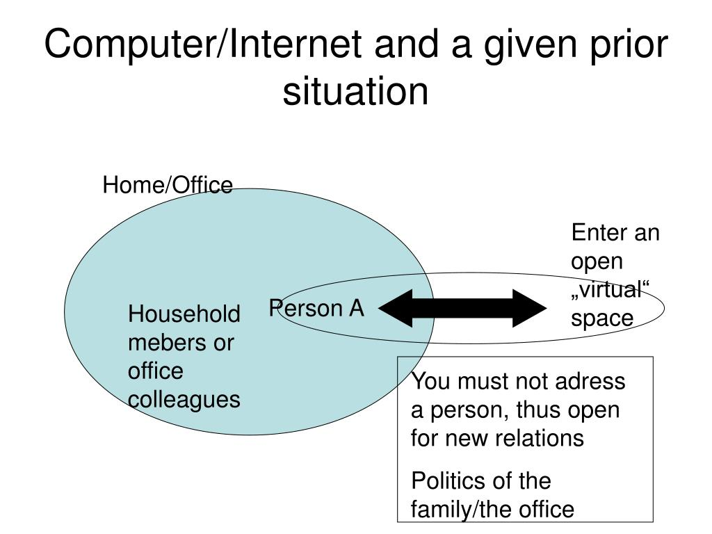 Computer/Internet and a given prior situation