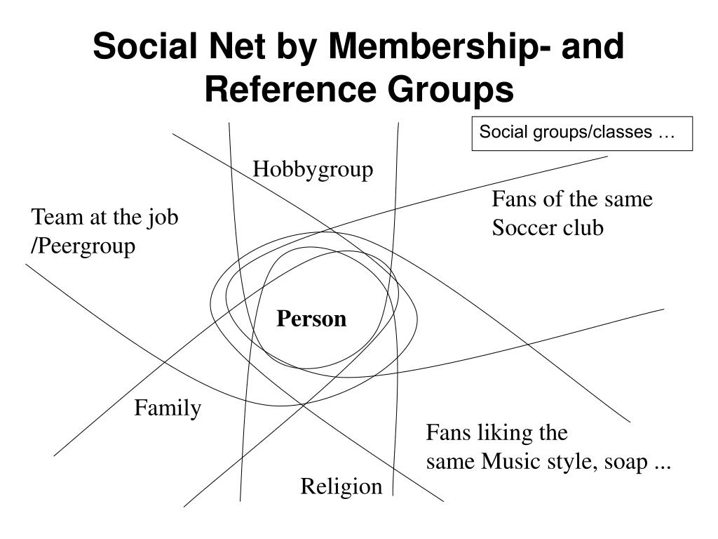 Social Net by Membership- and Reference Groups