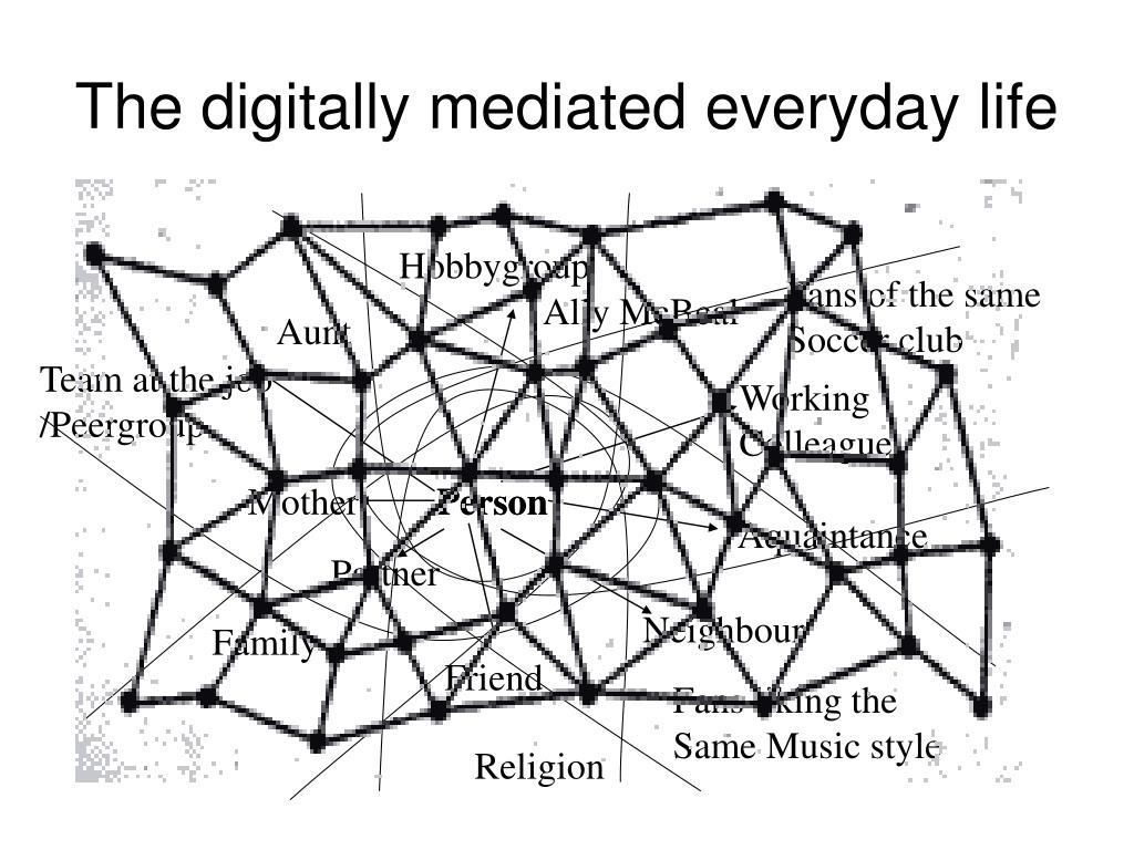 The digitally mediated everyday life