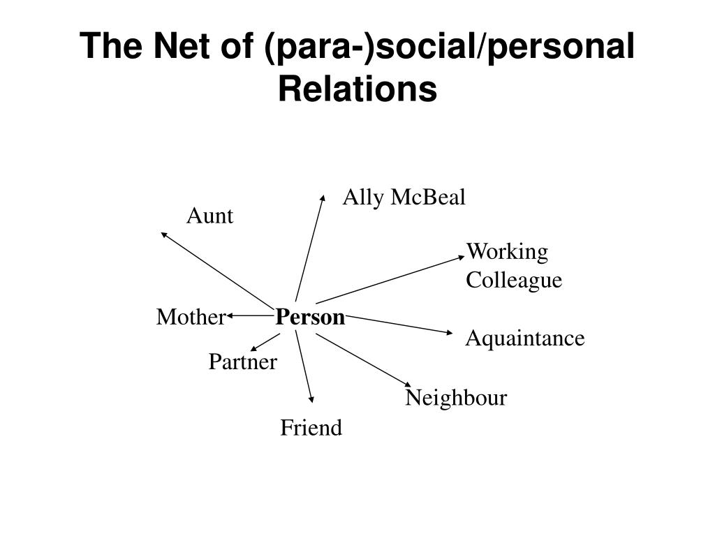The Net of (para-)social/personal  Relations