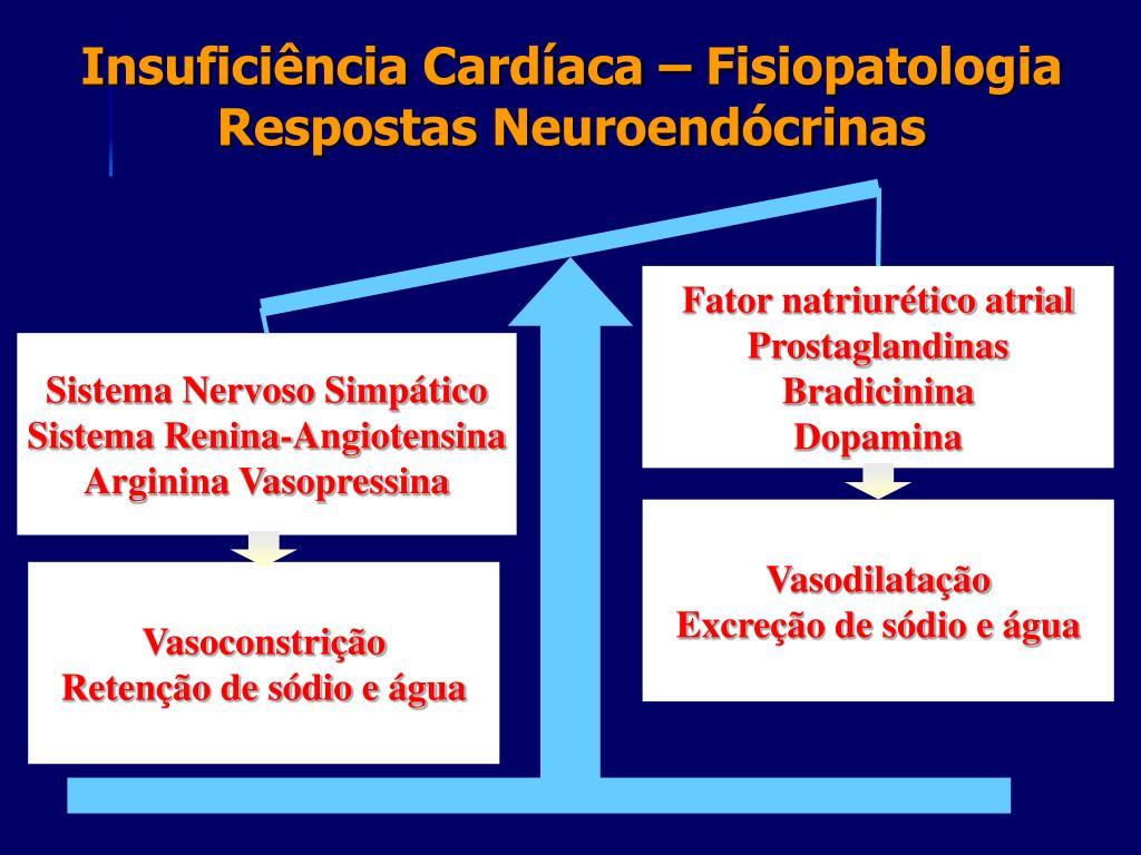 Insuficiência Cardíaca – Fisiopatologia