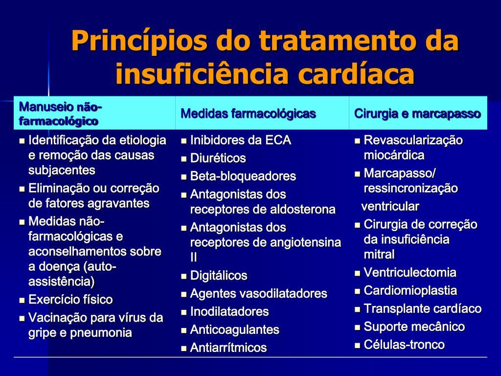 Princípios do tratamento da insuficiência cardíaca