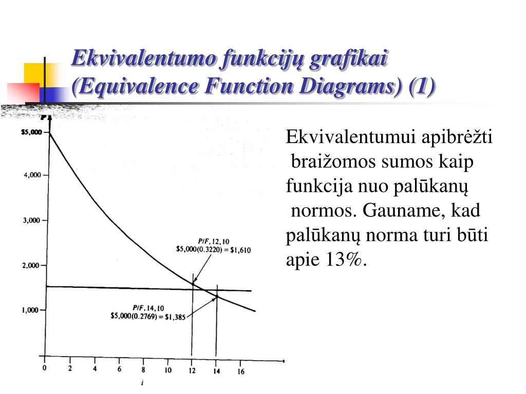 Ekvivalentumo funkcij