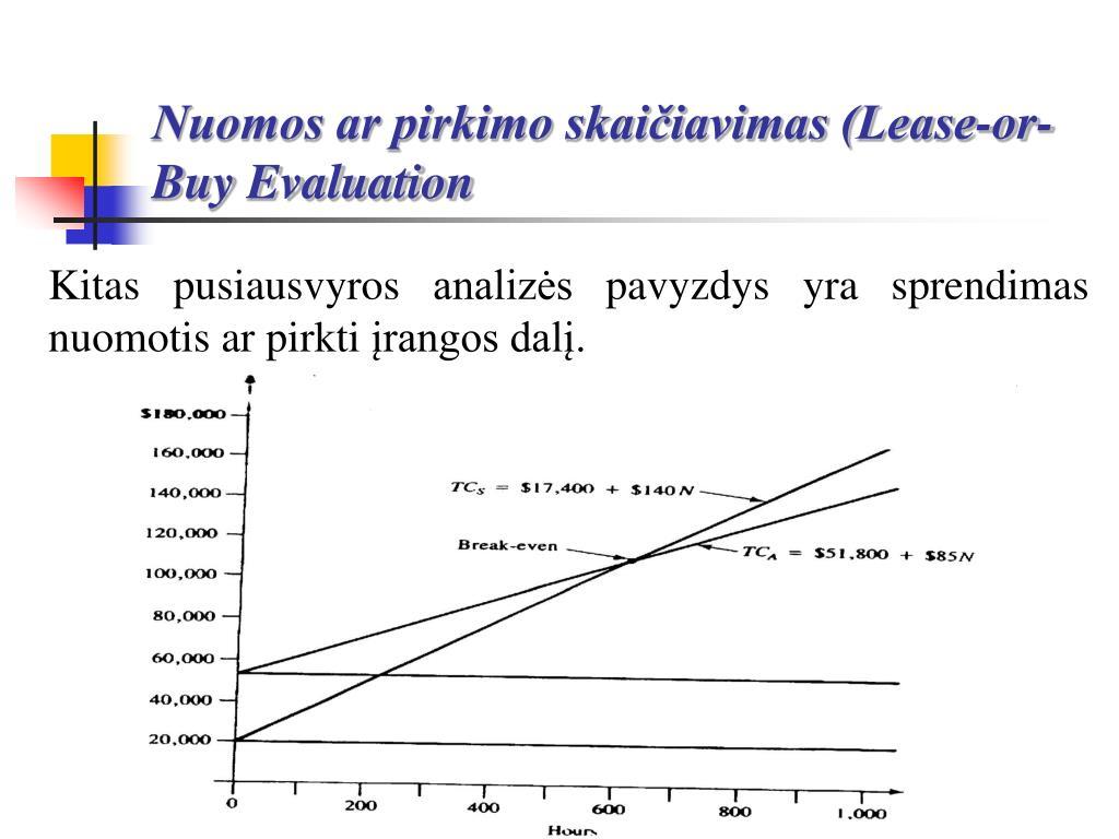 Nuomos ar pirkimo skaičiavimas (Lease-or-Buy Evaluation